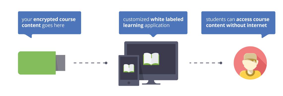 Offline learning solution