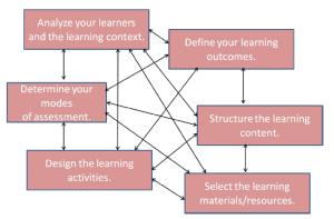instructional design model