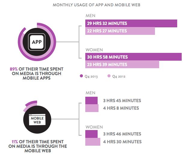 monthly usage of mobile apps is 89% compared to that of website usage