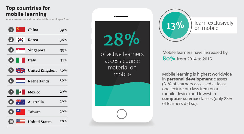 Mobile for eLearning Infographic