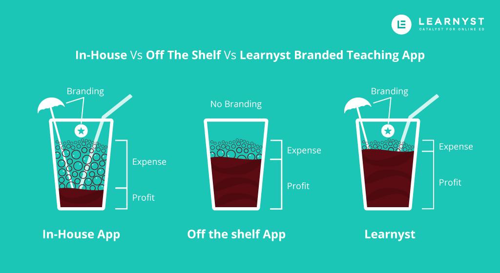 Branded Teaching App