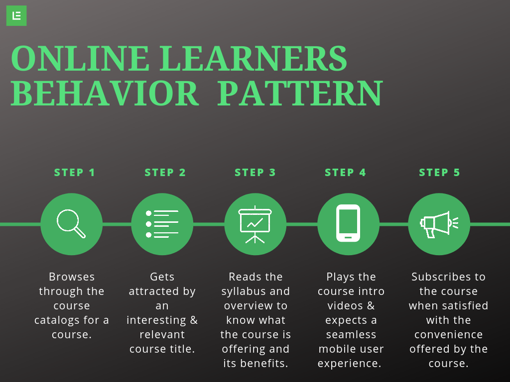 online learners behavior pattern by learnyst