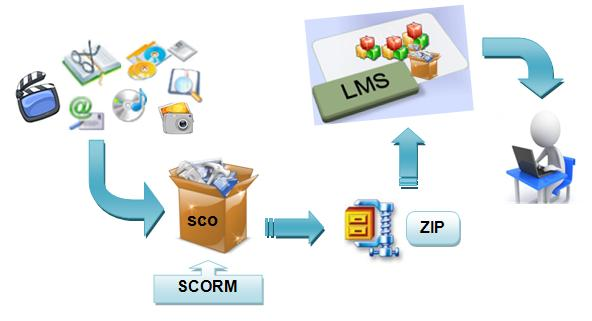 Convert contents to SCORM once use it across any LMS -SCORM MEANING