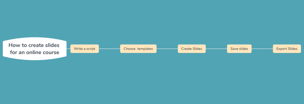 create slides for an online