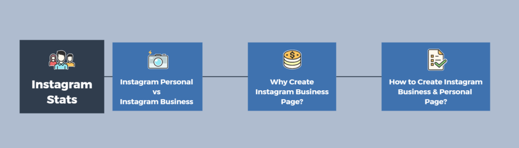 Instagram Business and Personal Account